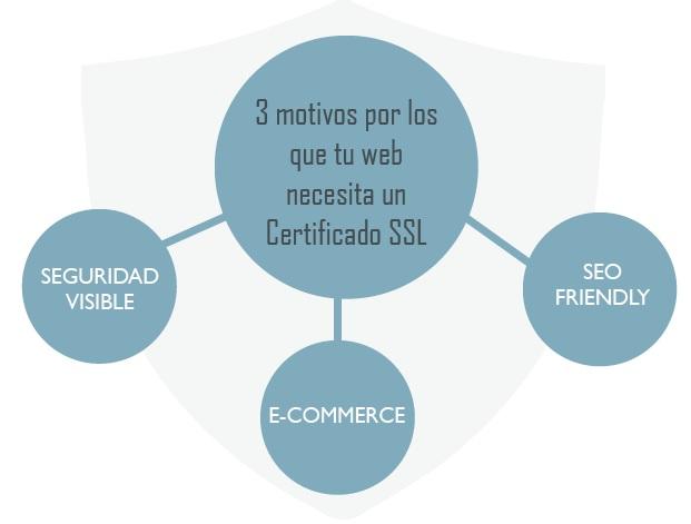 Motivos por los que tu web necesita SSL