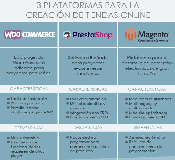 Plataformas-creación-tu tienda online-WooCommerce-PrestaShop-Magento