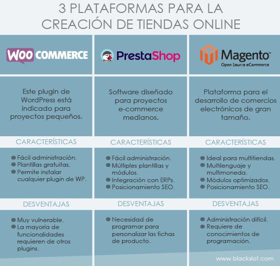Plataformas tienda online: WooCommerce, PrestaShop, Magento