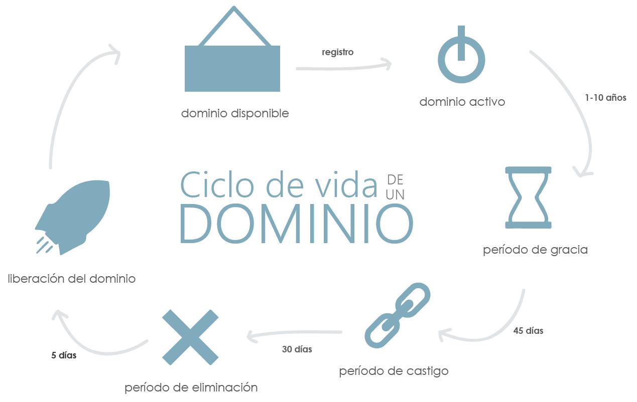 ciclo de vida de un dominio