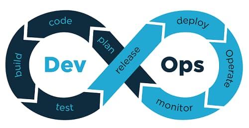 Qué es DevSecOps, la metología para desarrollos ágiles