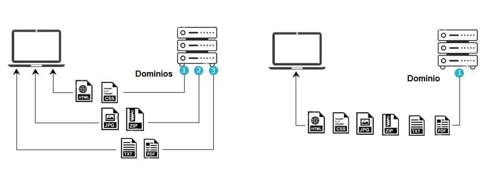 ¿Qué es domain sharding y cómo puedes configurar esta técnica WPO?