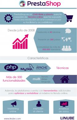 Infografia. Qué es PrestaShop