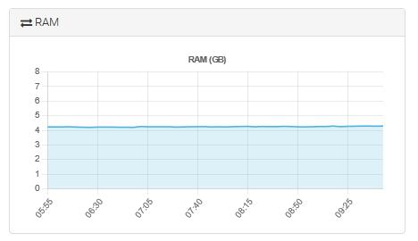 Consultar el consumo de RAM