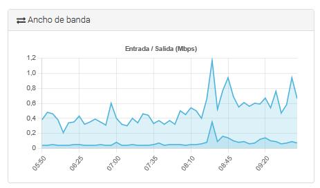 Consumo de ancho de banda del servidor