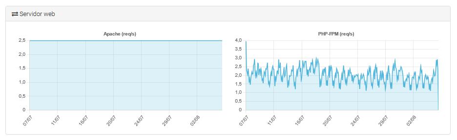 Peticiones por segundo del servidor web