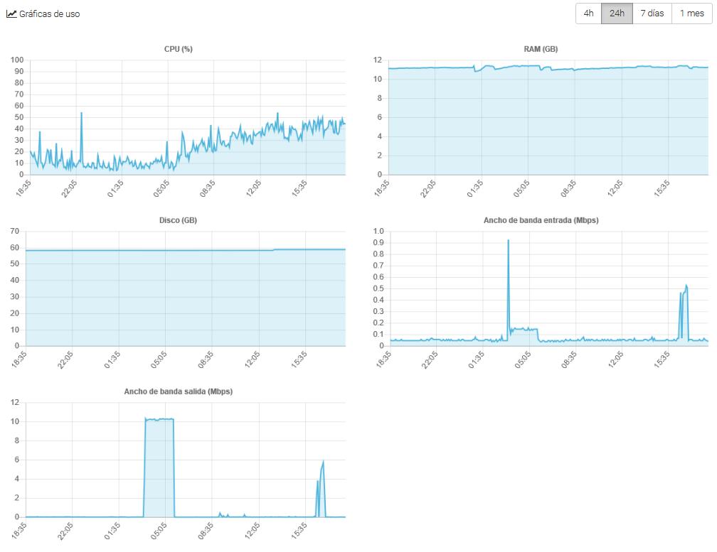 Gráficas de monitorización del servidor cloud